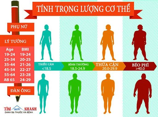 BMI ở Nam và Nữ