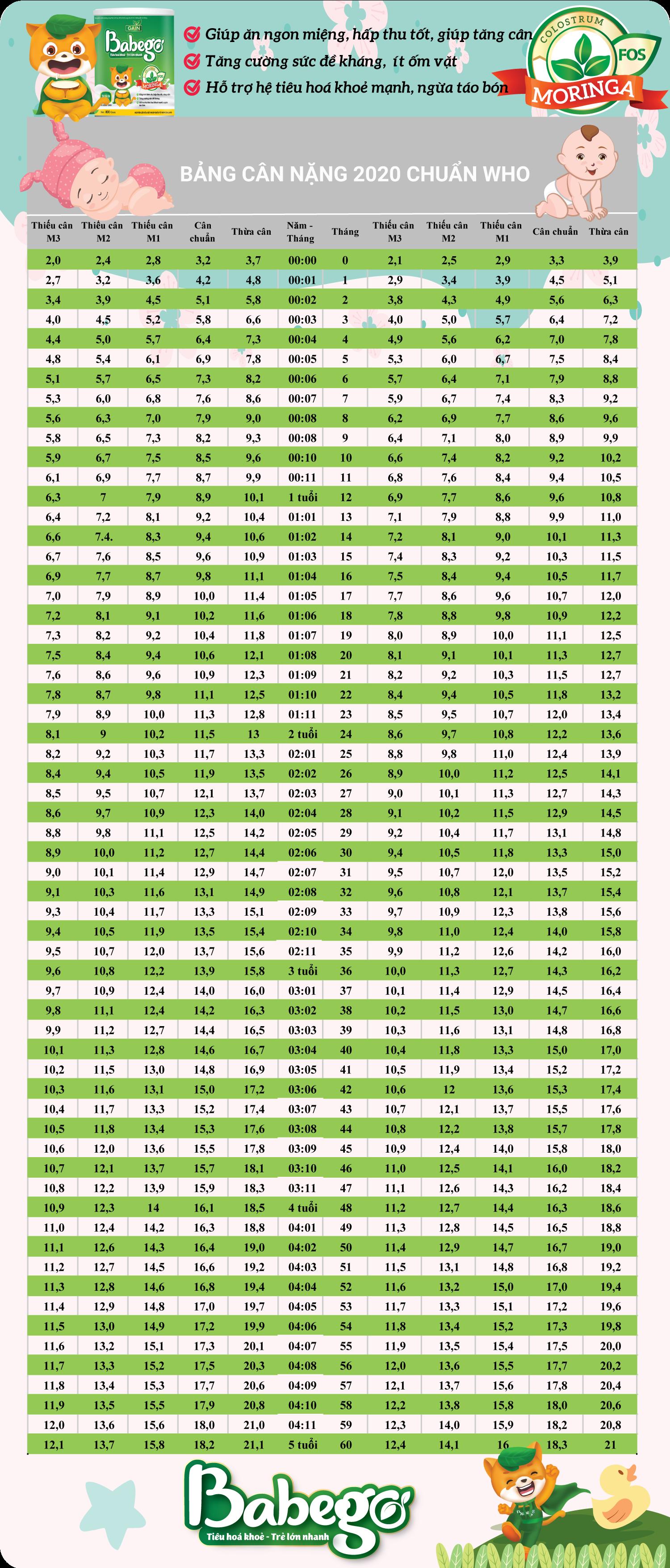 Bảng cân nặng cho bé 2020 từ 0-5 tuổi
