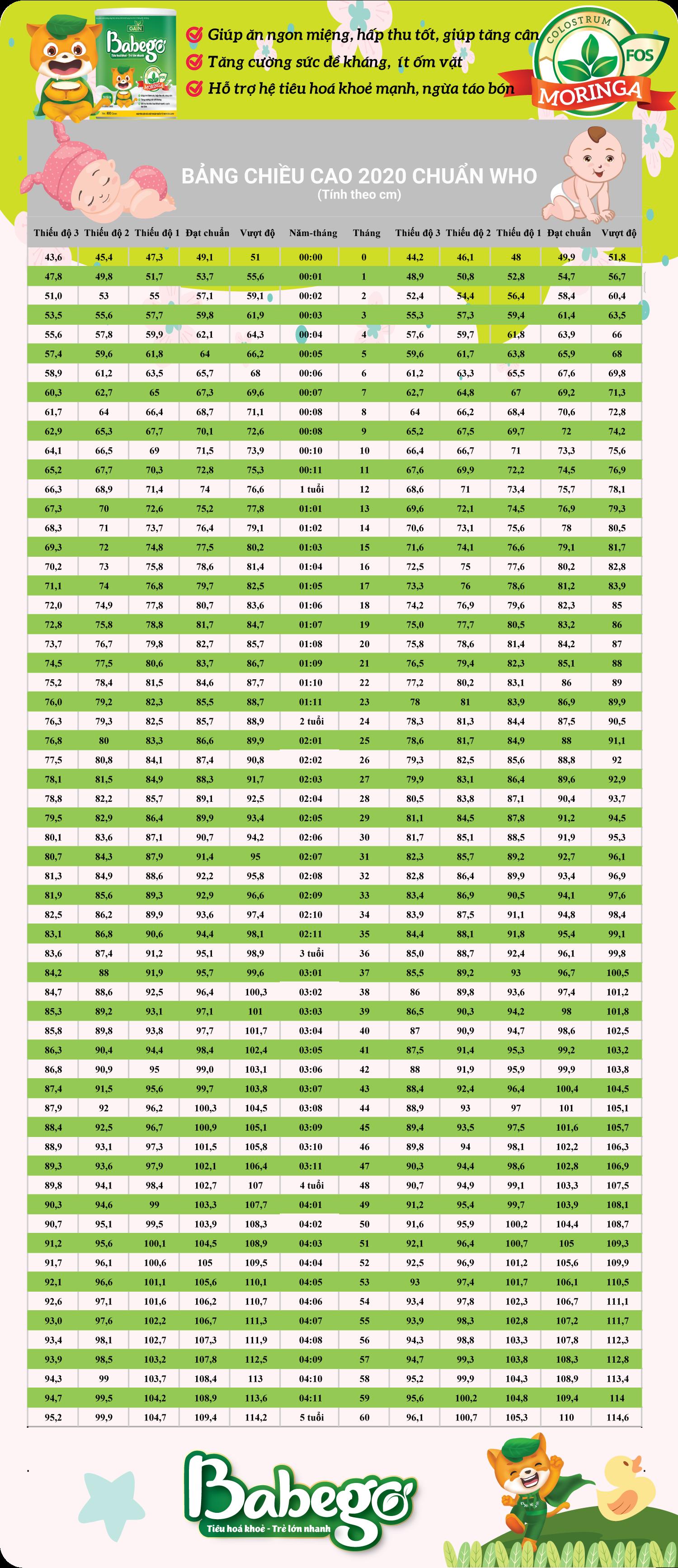 Bảng chiều cao cho bé chuẩn WHO từ 0-5 tuổi 2020