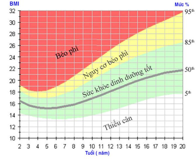 Biều đồ 2: chỉ số BMI và tình trạng sức khỏe tương ứng của trẻ 2 -20 tuổi