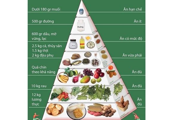 Tháp dinh dưỡng và chế độ ăn